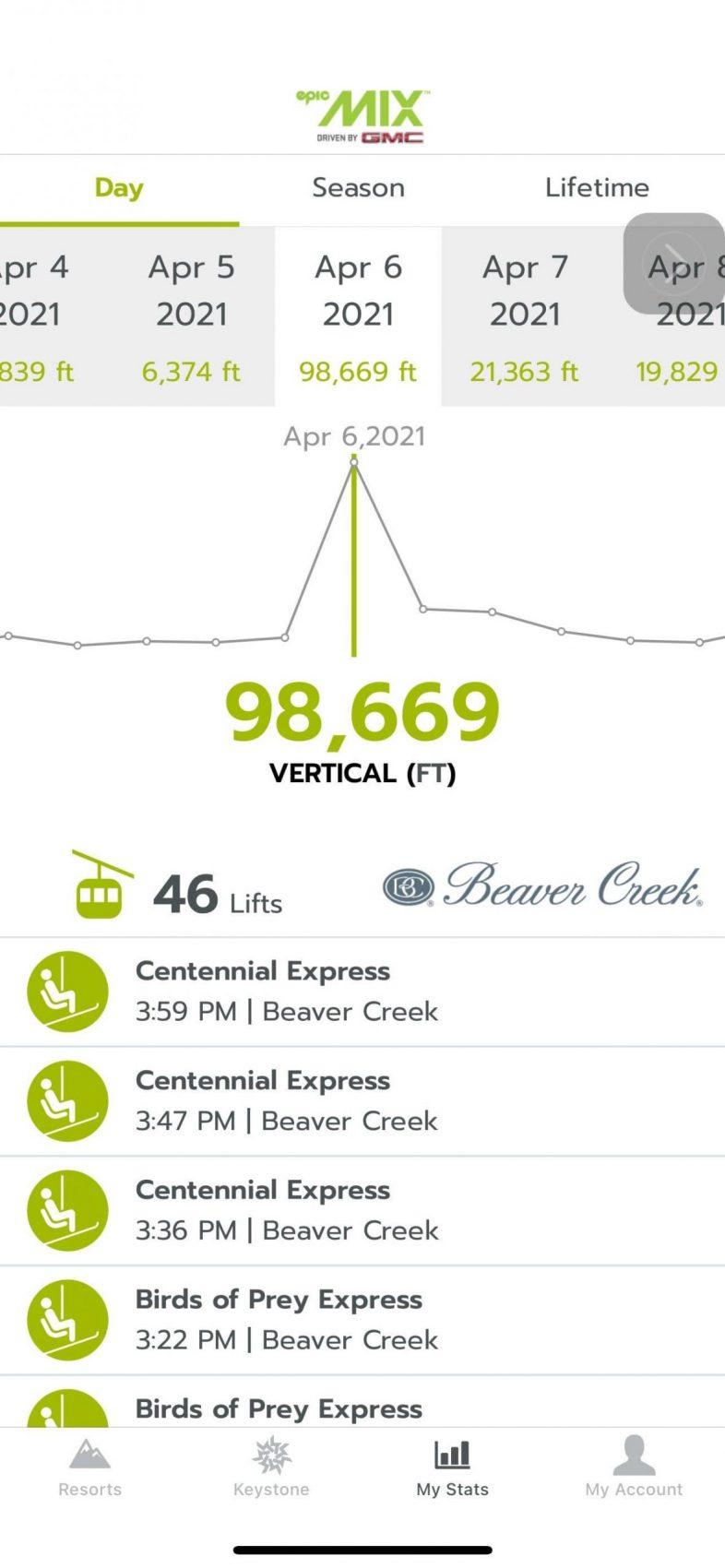 SNO-GO Ski Bike Vertical Feet Record